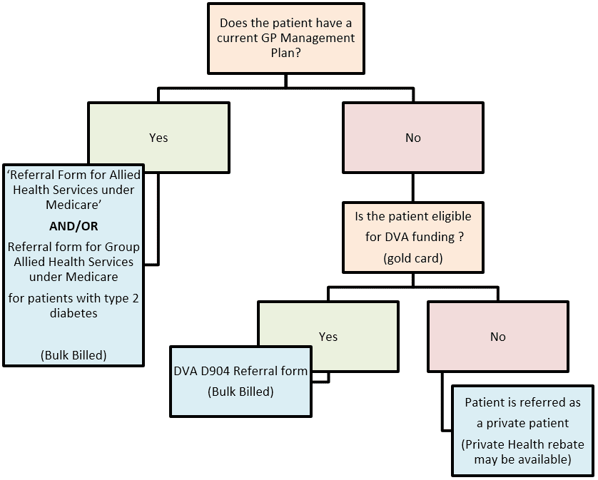 Medicare Referral Pathways
