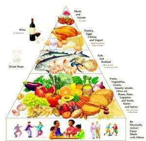 Meditterenian Diet Pyramid