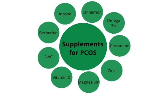 Supplements for PCOS: A Dietitian's Guide