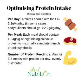 Optimising Protein INtake