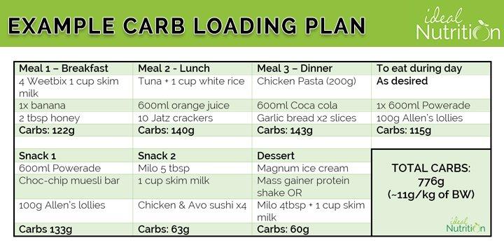 carb loading plan