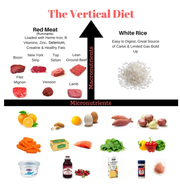 The Vertical Diet Foods