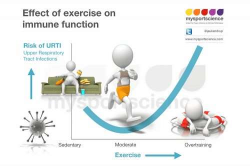 Exercise and URTIs relationship